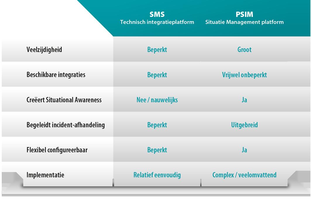 Schema vergelijking SMS en PSIM
