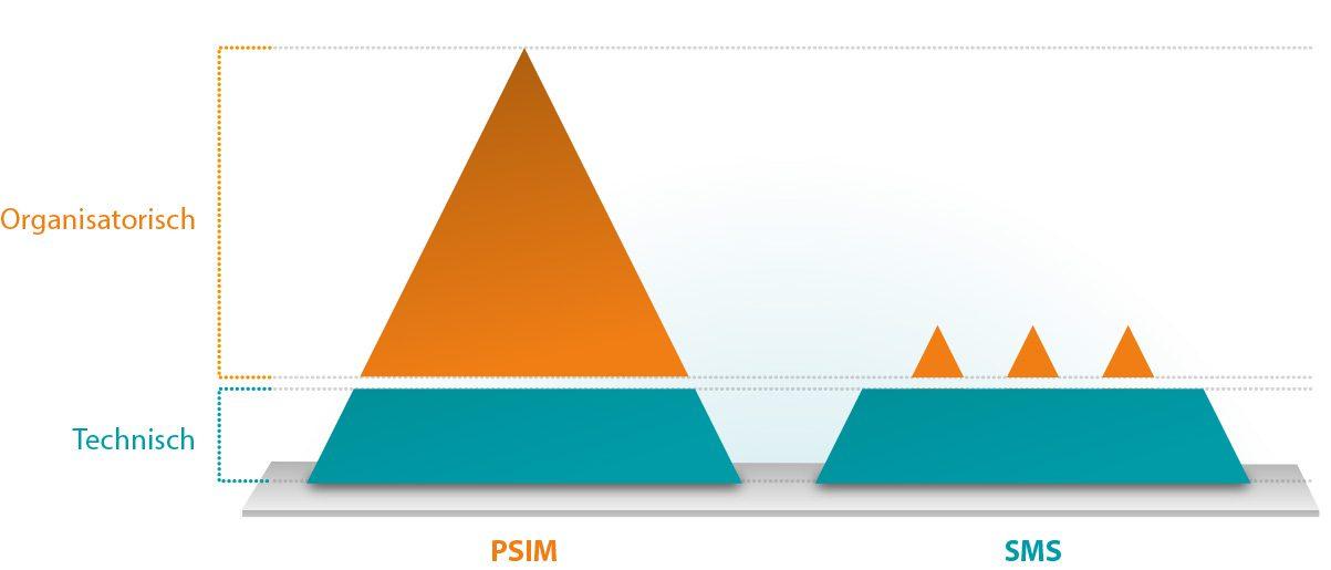 PSIM-organisatorisch